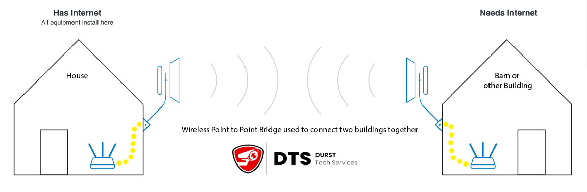 point to point bridge internet